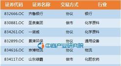 山东省:50家企业进入新三板创新层(全名单)
