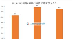 2015年中国特许连锁100强:速8酒店经营数据分析