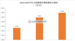 2015年中国特许连锁100强:东方爱婴经营数据分析