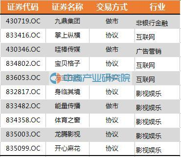 北京市:176家企业进入新三板创新层(全名单)
