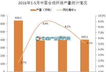 2016年5月中国合成纤维产量数据分析:同比增长5.1%