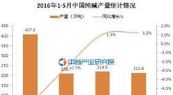 2016年1-5月中国纯碱产量统计分析