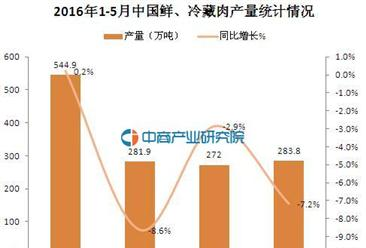 2016年1-5月中国鲜、冷藏肉产量统计分析