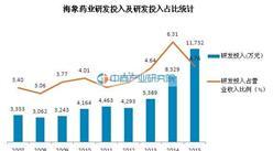 海象藥業產銷數據分析:2007-2015年研發投入呈增長趨勢