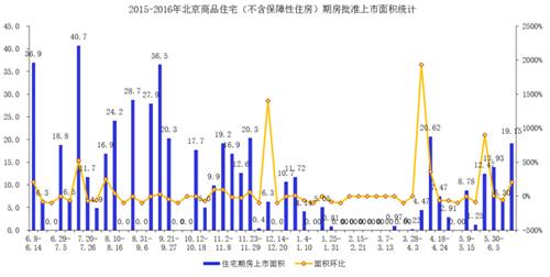 上周北京商品住宅交易情况分析及本周新开盘监测报告(6.13-6.19)