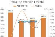 2016年1-5月中国光缆产量统计分析:同比下滑9.2%