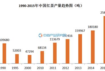 红茶大数据:2015年中国红茶产销数据