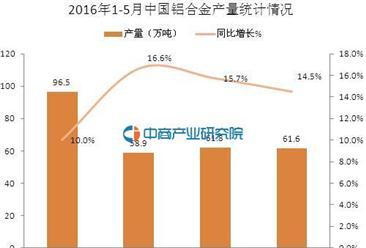 2016年1-5月中国铝合金产量统计分析:同比增长13.6%
