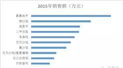 IMS:這些年FDA批準的中國仿制藥Top5