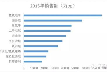 IMS:这些年FDA批准的中国仿制药Top5