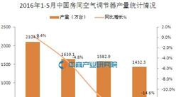 2016年5月中國房間空氣調節器產量統計分析
