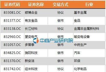 重庆有顺博合金等14家企业进入新三板创新层(全名单)