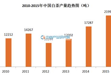 白茶大数据:2015年中国白茶产销数据