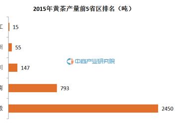 黄茶大数据:2015年中国黄茶产量数据