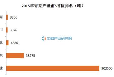 青茶大数据:2015年中国青茶产销数据