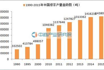 绿茶大数据:2015年中国绿茶产销数据