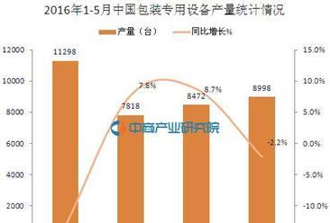 2016年5月中国包装专用设备产量分析:同比下滑2.2%