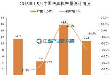 2016年5月中国传真机产量统计分析:同比下滑28.9%