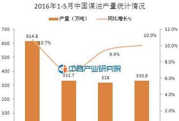 2016年5月中国煤油产量统计分析:同比增长10.0%