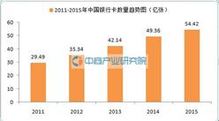 银行卡大数据:2015年中国信用卡数量同比下降