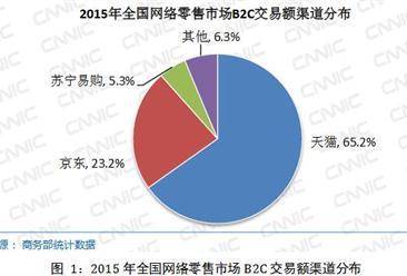 CNNIC:2015年中国网络购物市场研究报告(附报告全文)