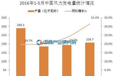 2016年1-5月中国风力发电量统计分析