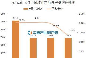 2016年1-5月中国液化石油气产量统计分析