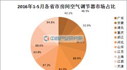2016年1-5月全國各省市房間空氣調節器產量排名:廣東第一