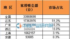 2016年1-5月全国各省市家用吸尘器产量排行榜