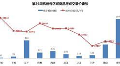 世聯行:2016年第26周杭州房地產市場及房價走勢報告