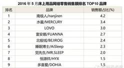 2016年5月床上用品网络零售额品牌排名TOP10