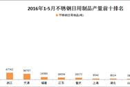 2016年1-5月全国各省市不锈钢日用制品产量排行榜