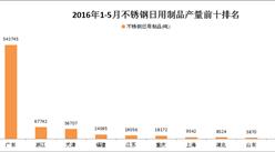 2016年1-5月全國各省市不銹鋼日用制品產量排行榜