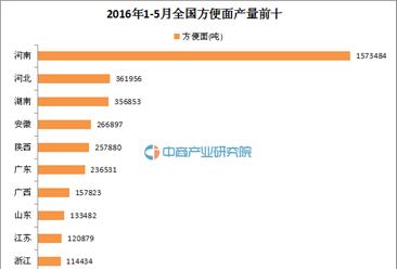 2016年1-5月全國方便面產量TOP10:河南成方便面大王
