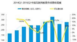 2016年第1季度中国互联网教育市场分析