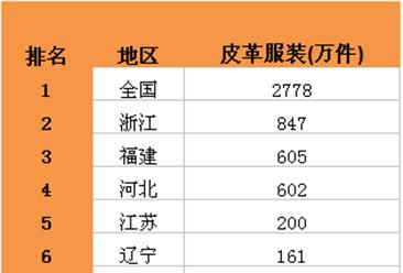 2016年1-5月全国皮革服装产量TOP10