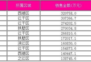 2016年上半年杭州成交量排行榜:成交10.2萬套 房企業績暴漲8成