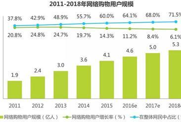 2016年中国网络购物行业发展现状和趋势分析