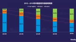DataEye:2016年中国移动游戏行业半年报