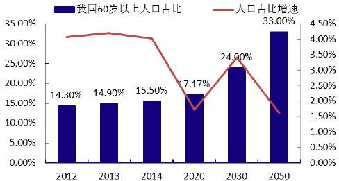 2016年中国大健康行业大发展原因分析