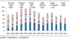 马来西亚天胶产量分析:2003-2016开割面积显著减少