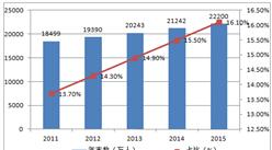 中国服务机器人仅占全球市场4.5% 投资火产品冷