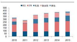 泰国橡胶产量分析:预测2016年泰国橡胶产量452.4万吨