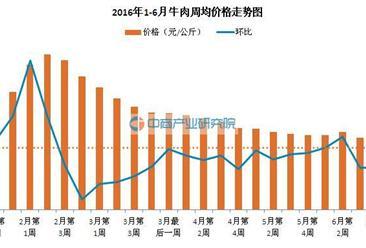 2016年1-6月羊肉价格走势分析