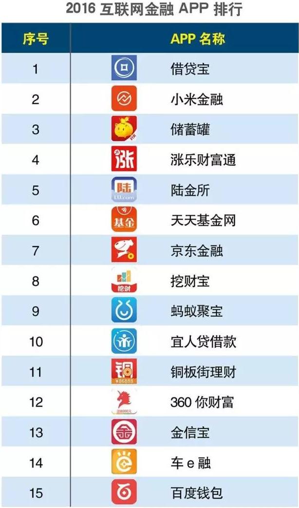 财经资讯app排行榜_2016上半年互联网金融app排行榜:借贷宝居榜首