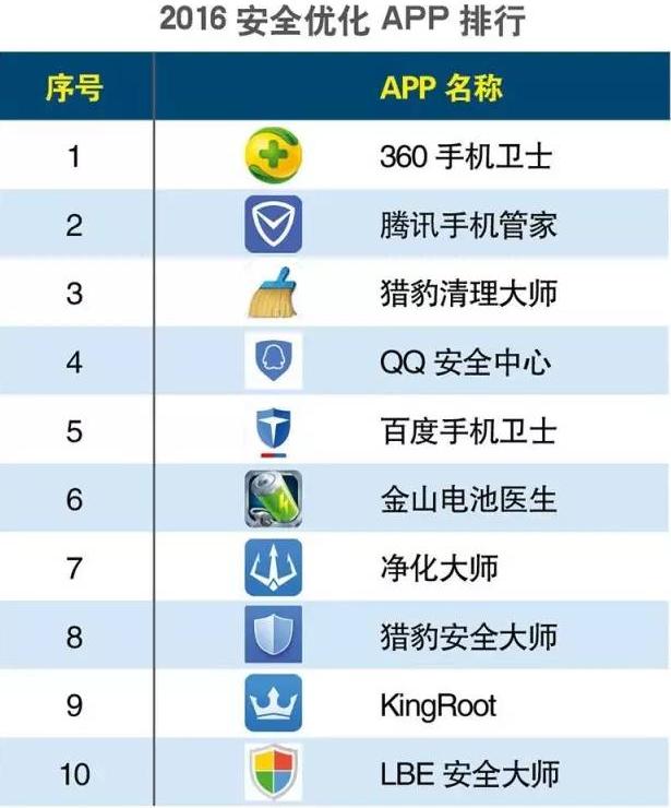 【2016年上半年手机app排行榜】
