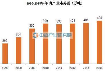 羊肉产量数据分析:2011-2015年羊肉产量复合增长率为2.33%