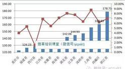 2016上半年各省市卷煙市場數據分析:僅黑龍江銷量增加