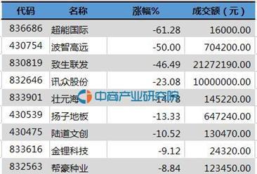 新三板今日创新层股票跌幅排行一览