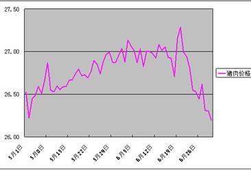 2016年6月份批发市场畜产品价格月度分析报告